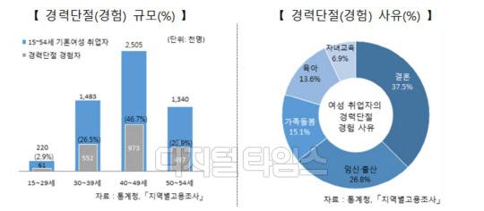 결혼한 남녀 고용률 격차 28.5%p…여성 경력단절 여전히多